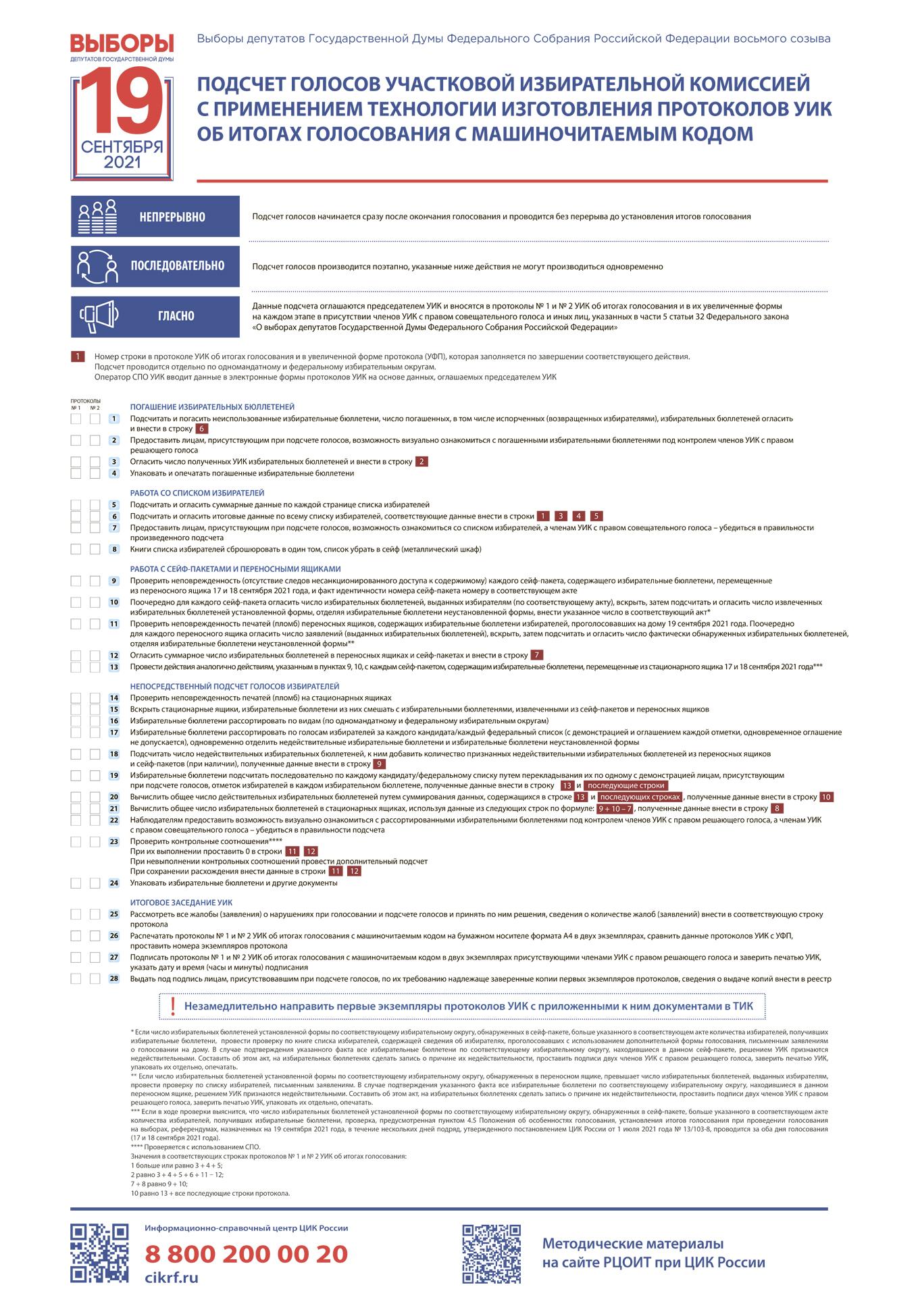 Подсчет голосов УИК с применением технологии изготовления протоколов УИК с машиночитаемым кодом